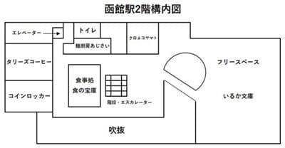 函館駅2階の構内図
