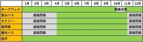 函館山への手段別アクセス方法